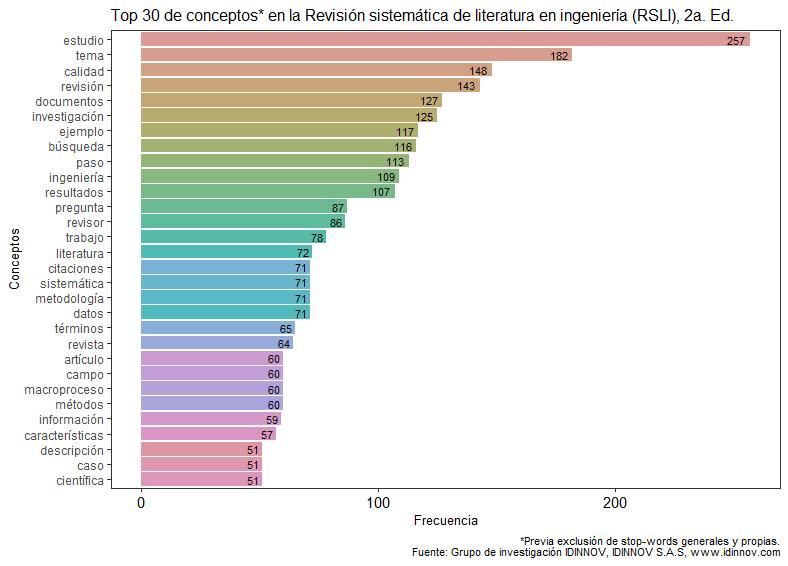 top30-conceptos-rsli2